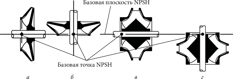 Базовая плоскость и базовая точка NPSH для различных типов рабочих колес насосов