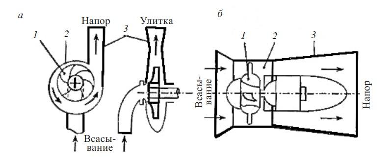 центробежный и осевой вентилятор