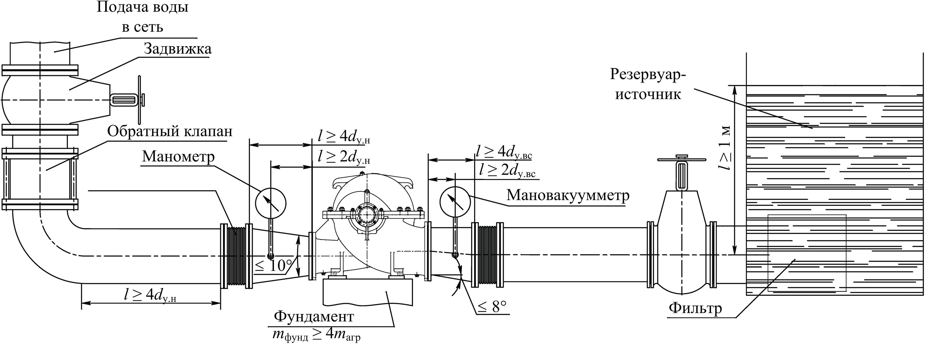 Центробежный насосный агрегат, расположенный ниже уровня воды в резервуаре-приемнике