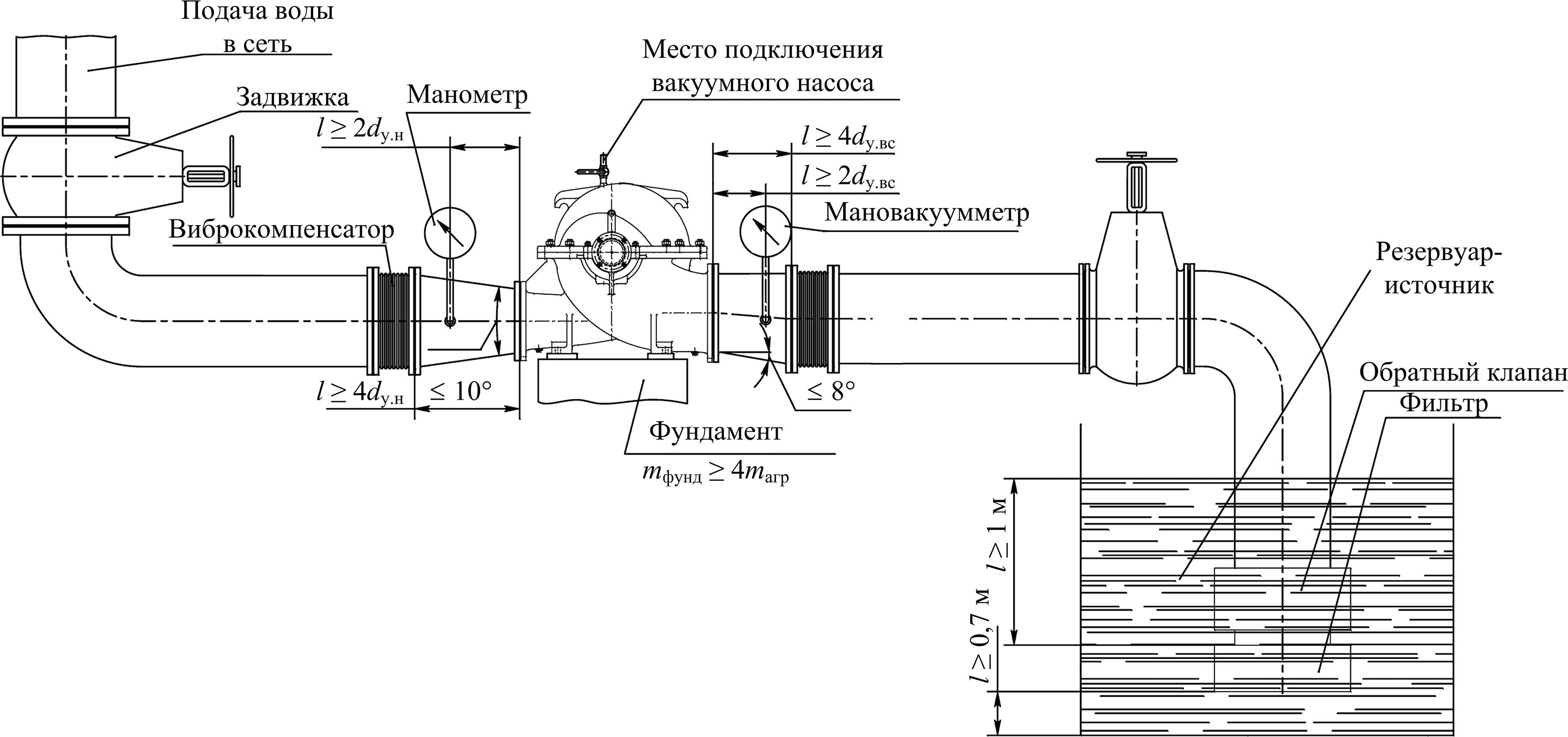Центробежный насосный агрегат, расположенный выше уровня воды в резервуаре-приемнике