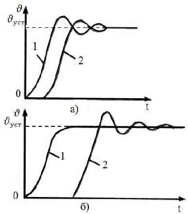 Диаграмма скорости различных участков ленточного конвейера при пуске