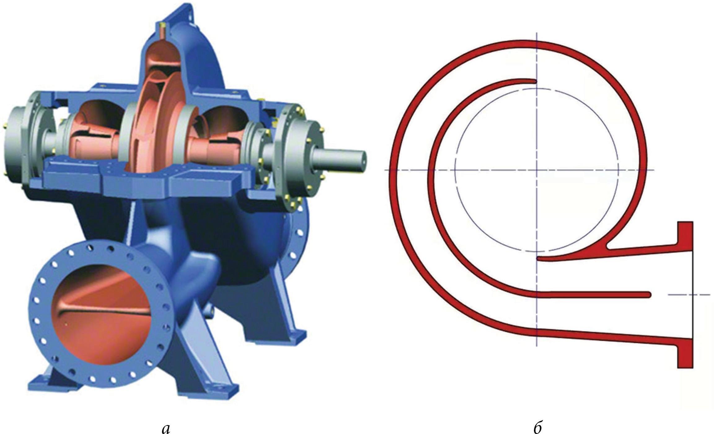 Двойной спиральный отвод центробежного насоса