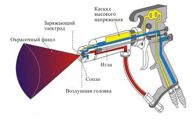 Электростатический краскораспылитель с каскадной высоковольтной системой