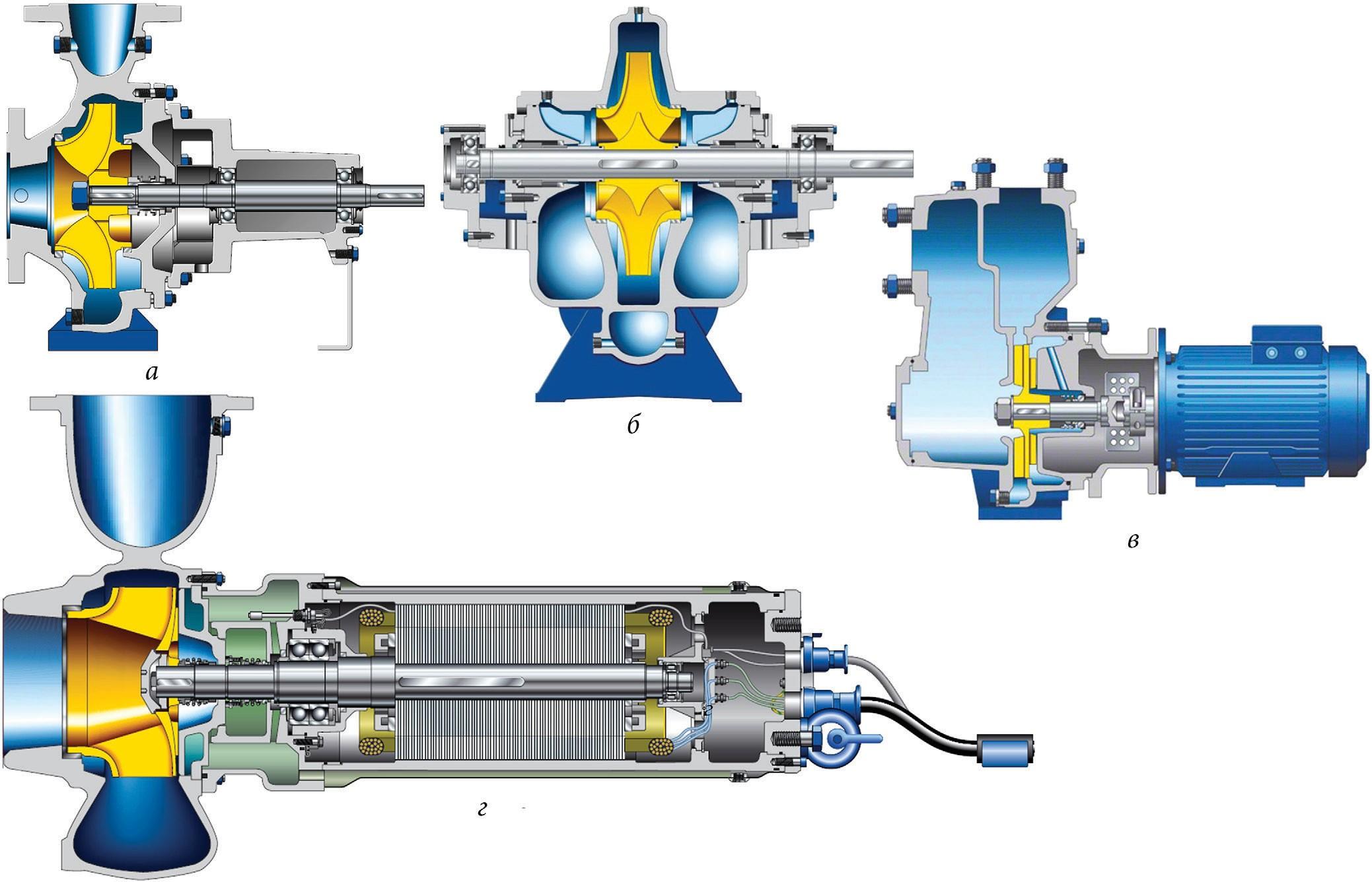 горизонтальные центробежные насосы и насосные агрегаты