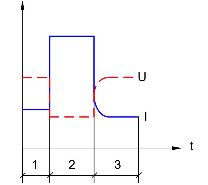 График изменения напряжений и токов