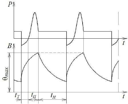 График режима работы перемежающийся номинальный с влиянием пусковых процессов
