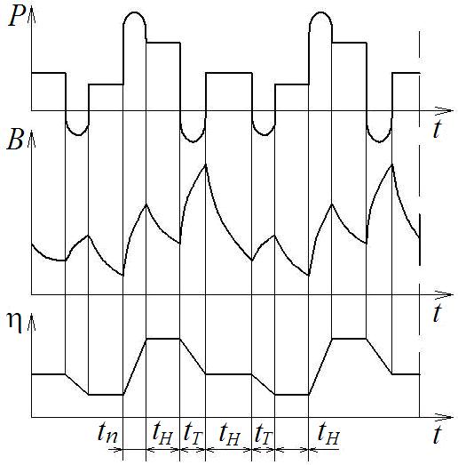 График режима работы перемежающийся номинальный с двумя частотами и больше