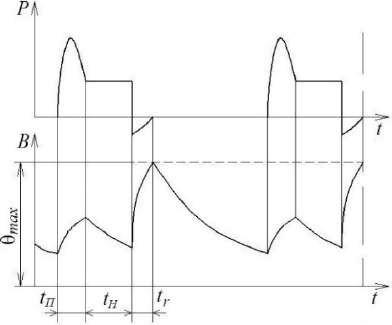 График режима работы повторно-кратковременный номинальный с частыми пусками и электрическим торможением