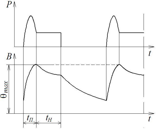 График режима работы повторно-кратковременный с влиянием пусковых процессов
