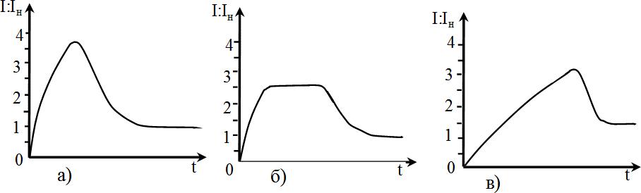 Графики изменения во времени тока при пуске электродвигателя