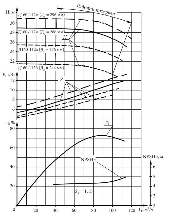 Характеристики центробежного насоса Д 160–112