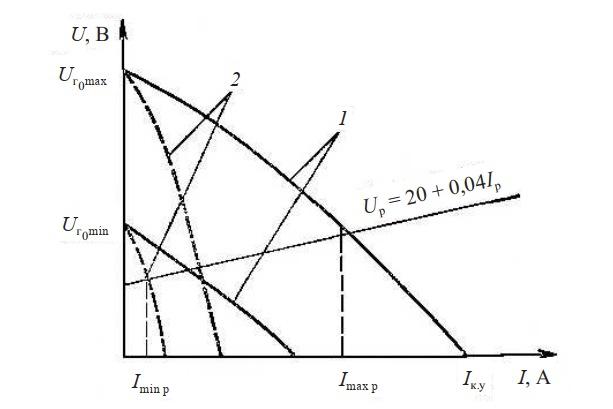 характеристики коллекторного сварочного генератора