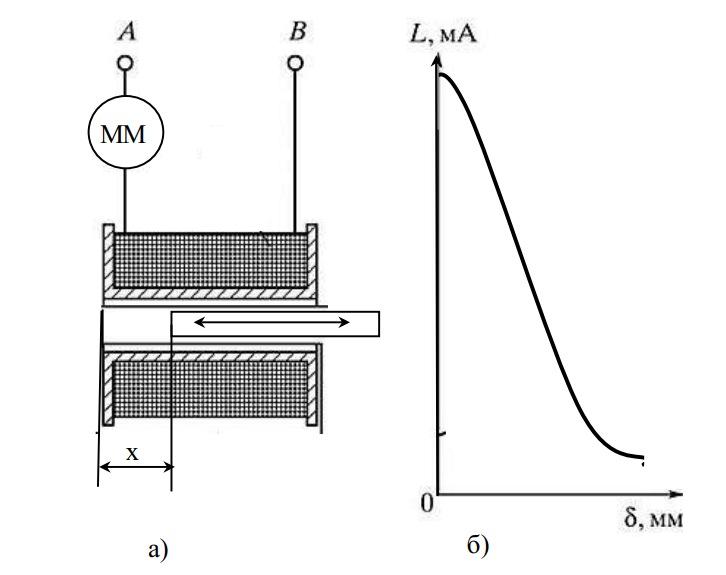 Индуктивный преобразователь с подвижным ферромагнитным магнитопроводом