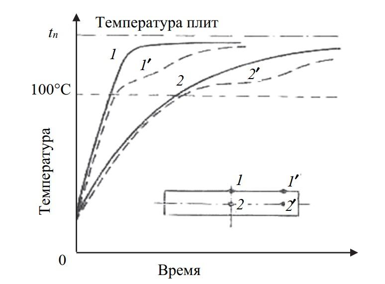 Изменение температуры в средней и краевой зонах нагреваемого в прессе пакета шпона