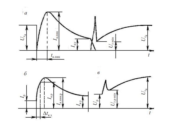 качество переходных процессов сварочного генератора