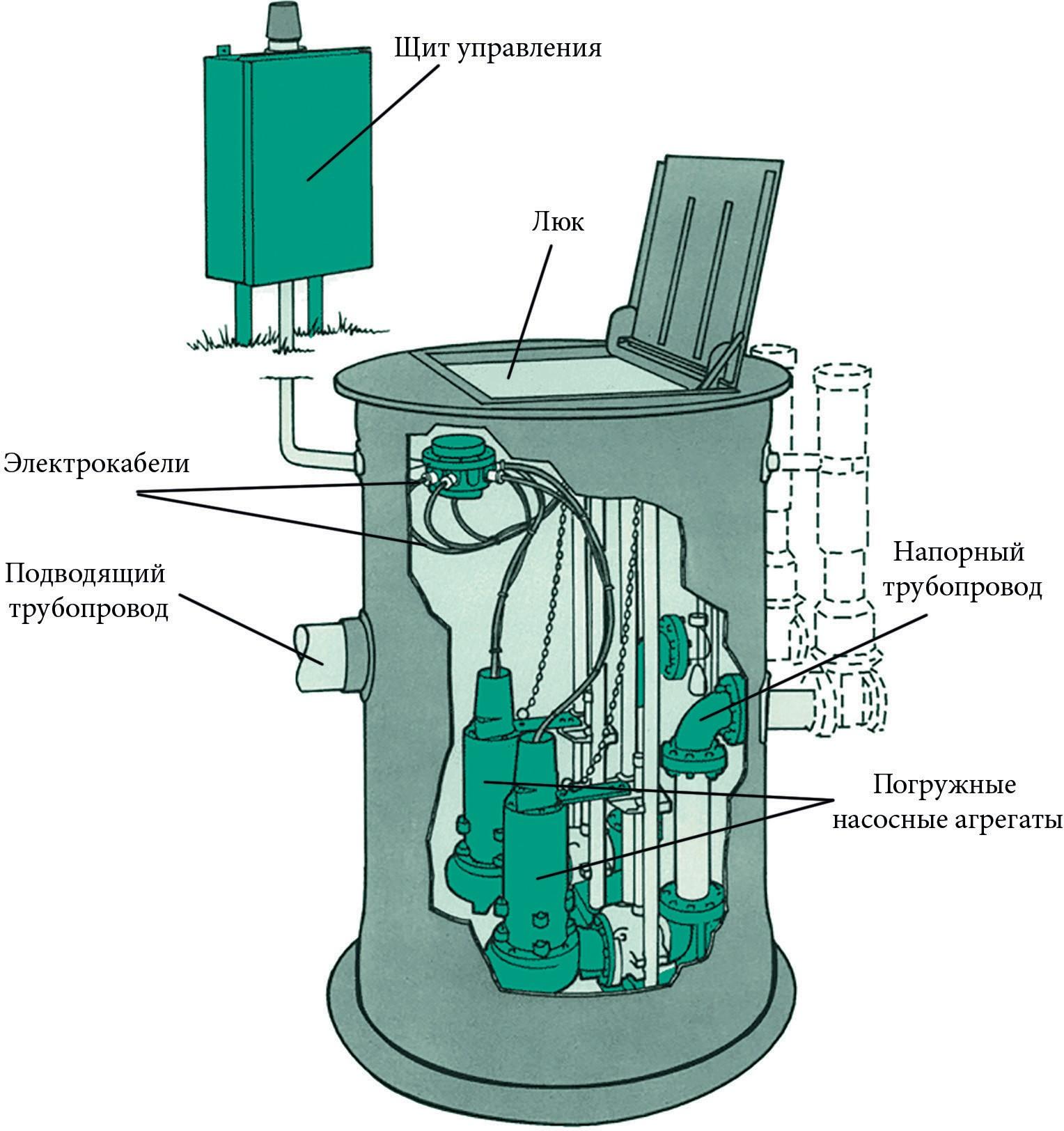 Комплектно-блочная насосная станция для сточных вод