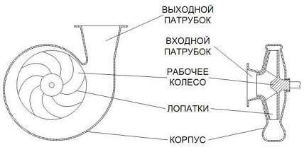 Конструктивный вид насоса