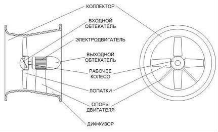 Конструктивный вид осевого вентилятора