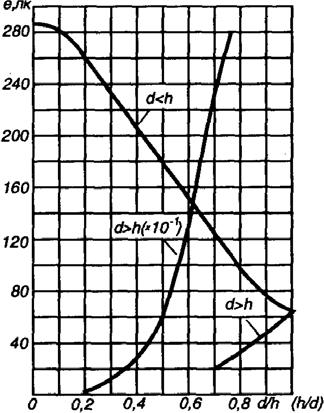 Кривые относительной освещенности для светильника УПД ДРЛ