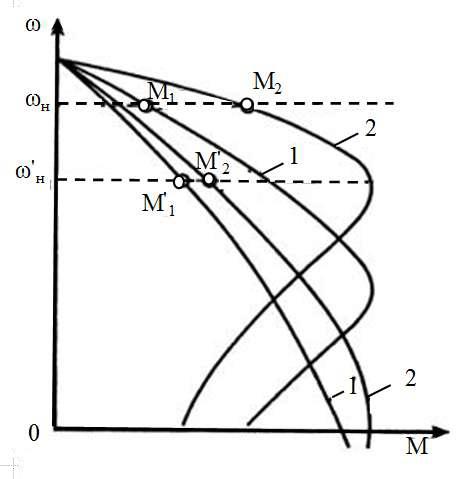 Механические характеристики двухдвигательного электропривода конвейера