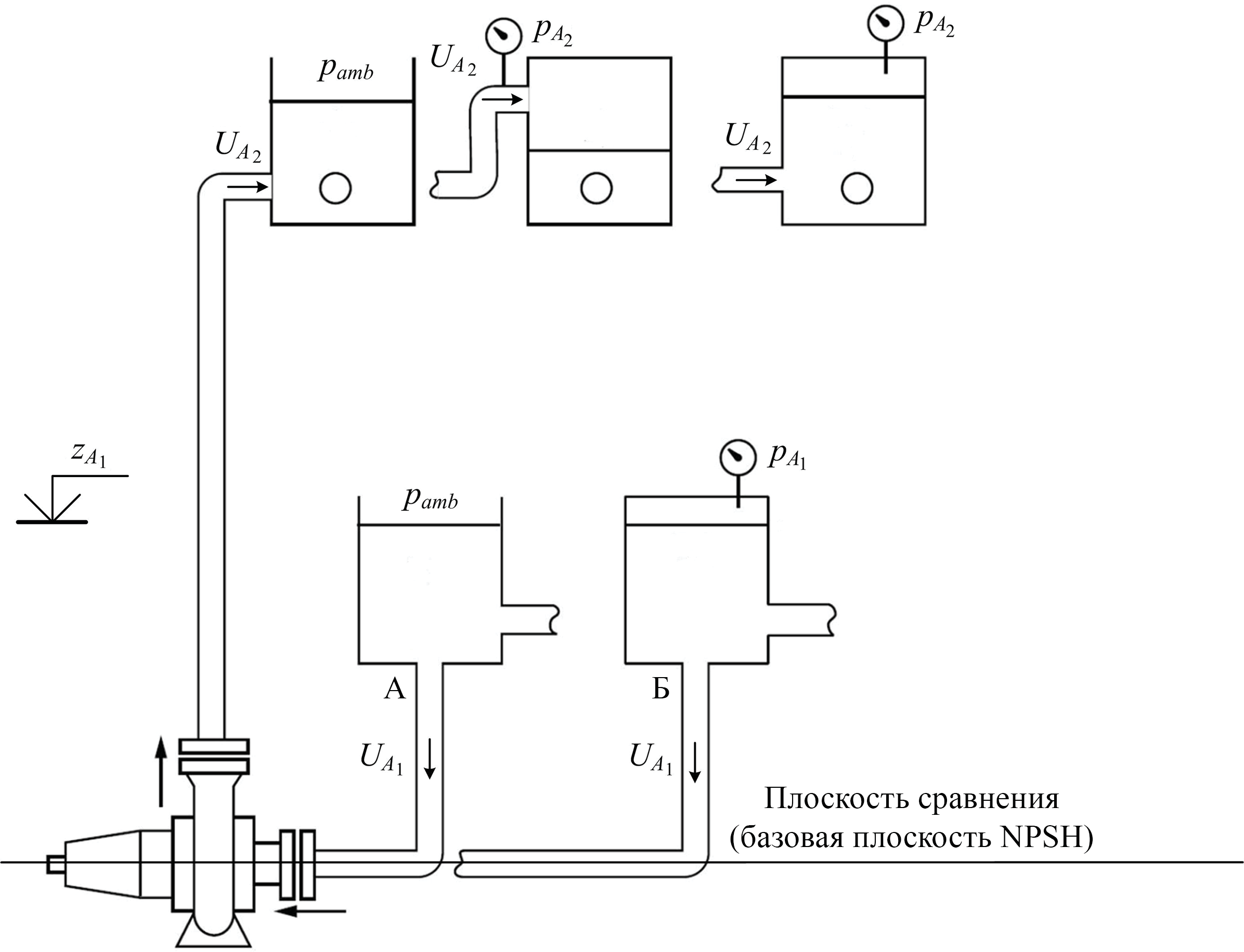 NPSHA при расположении насоса ниже уровня жидкой среды в резервуаре-источнике