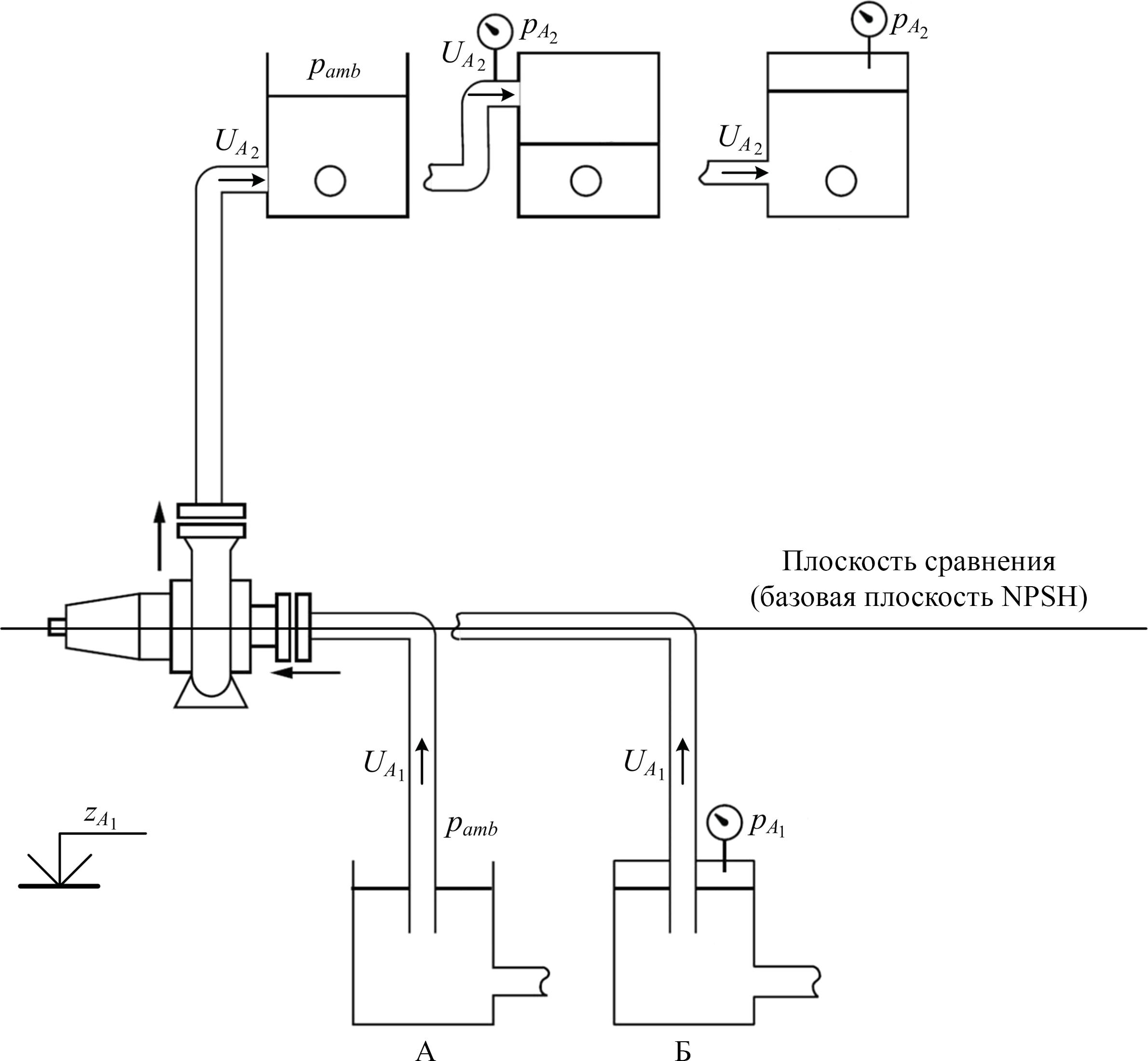 NPSHA при расположении насоса выше уровня жидкой среды в резервуаре-источнике