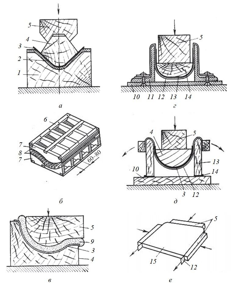 Облицовывание криволинейных поверхностей в приспособлениях