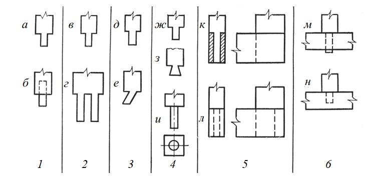 Основные характеристики шиповых соединений