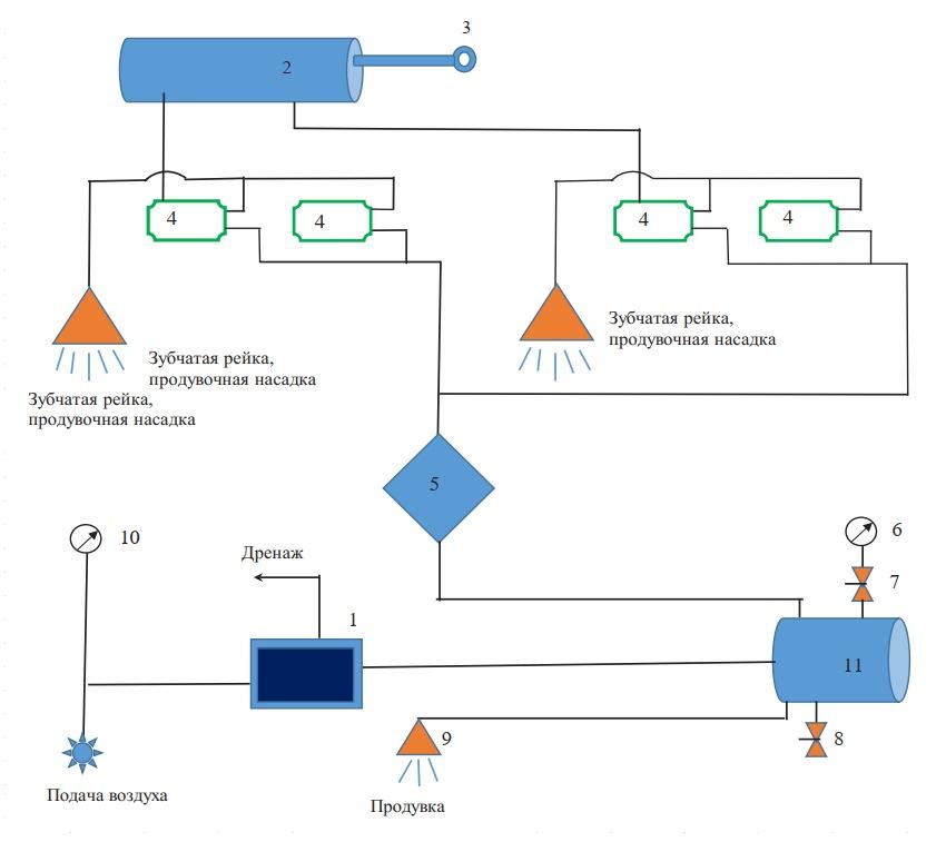 Пневматическая технологическая схема