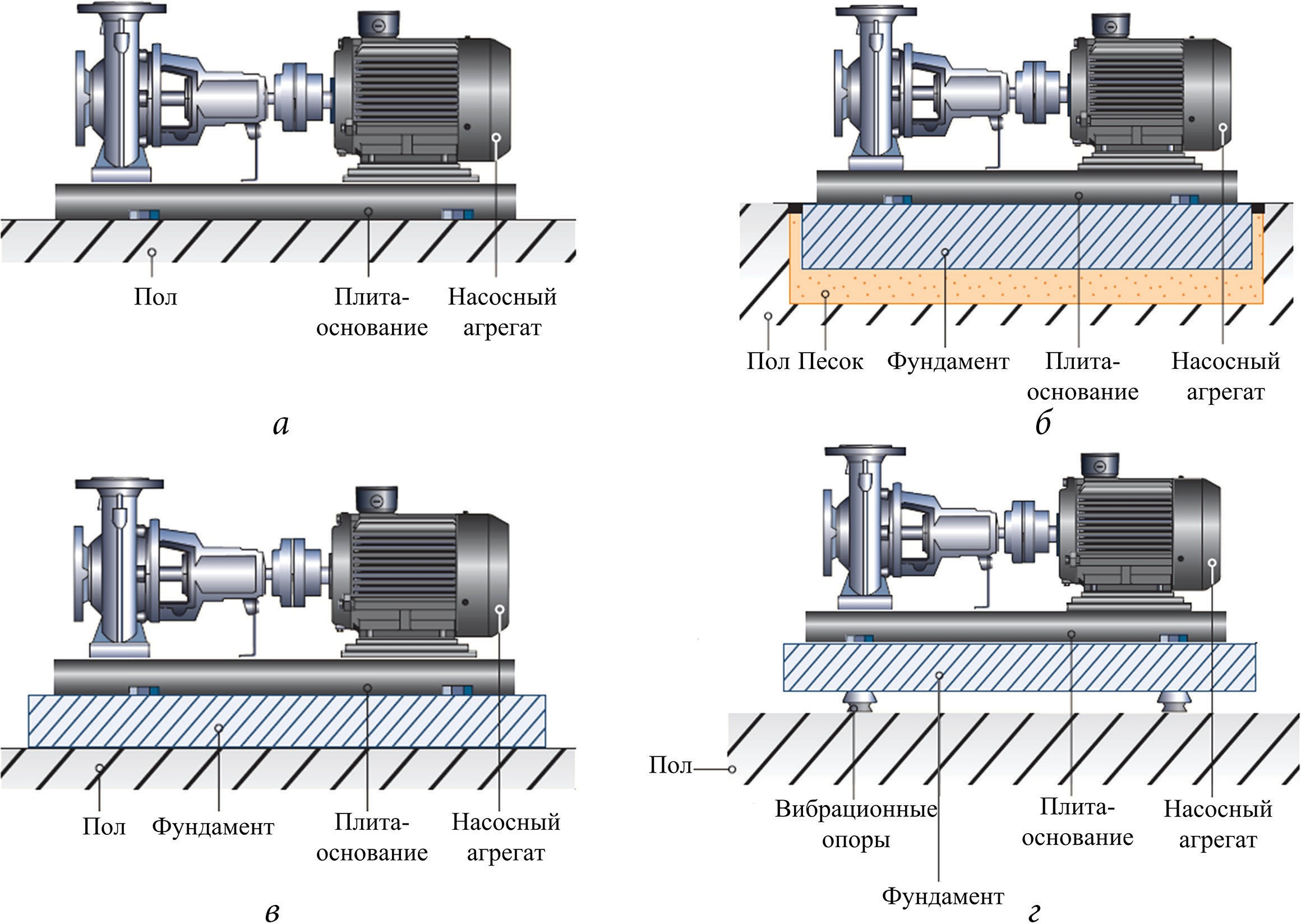 Пример рекомендаций по установке центробежных горизонтальных насосных агрегатов
