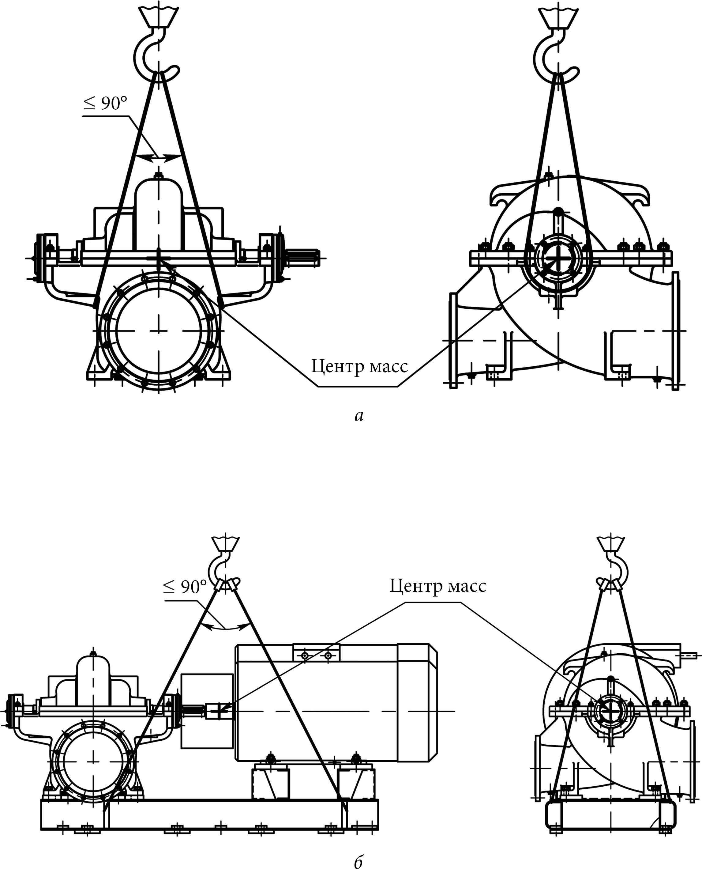 Пример требований завода-изготовителя к строповке оборудования при его перемещении