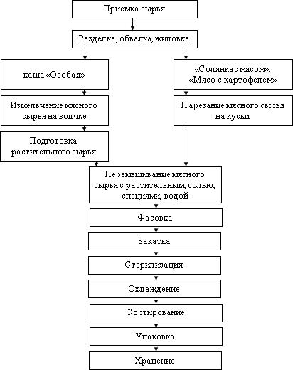 процесс производства мясорастительных консервов