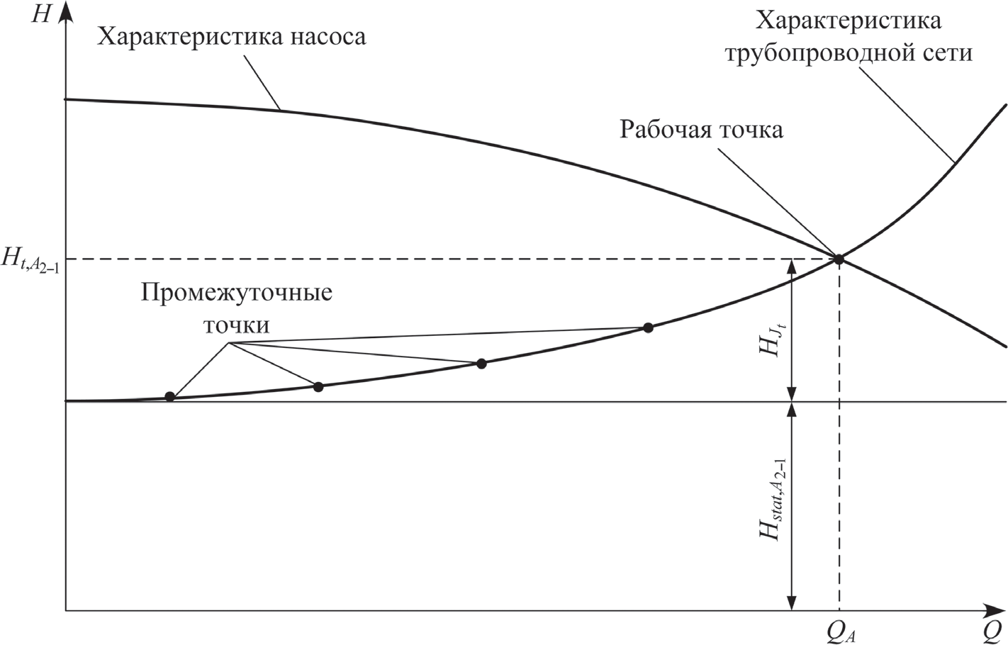 Расчетная схема для определения подачи и полного напора насосной установки