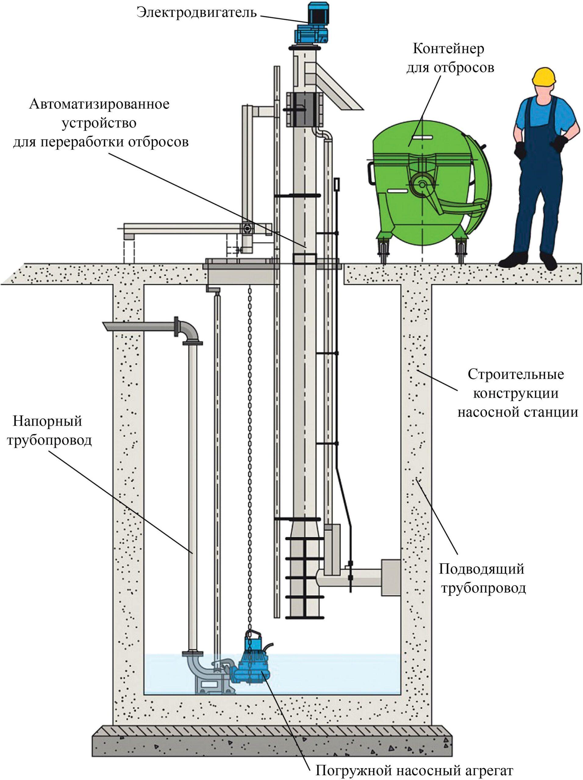 Размещение в канализационной насосной станции автоматизированного устройства