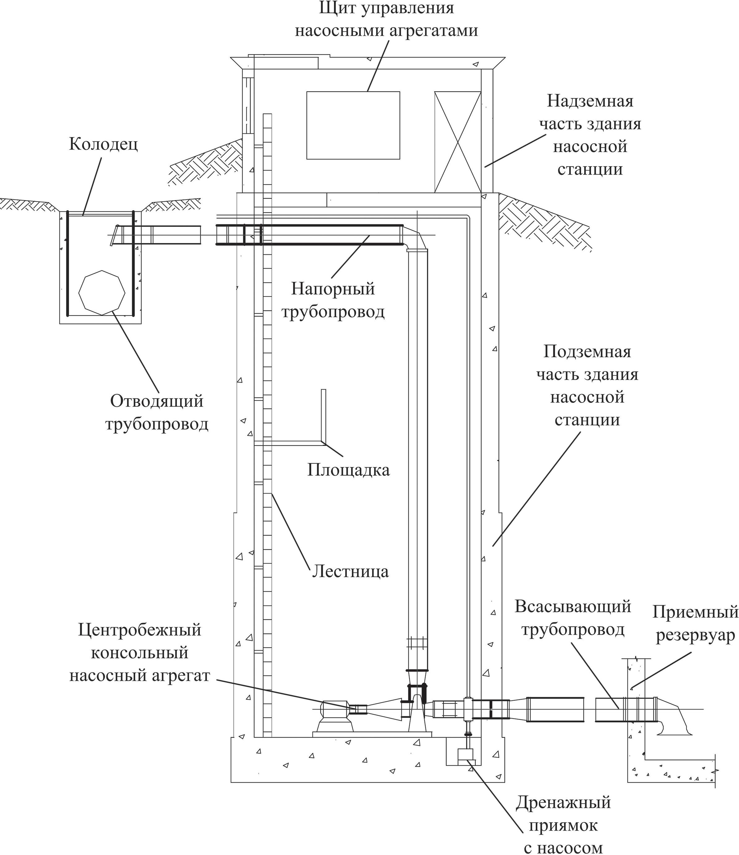 Разрез насосной станции, оснащенной горизонтальным центробежным насосным агрегатом