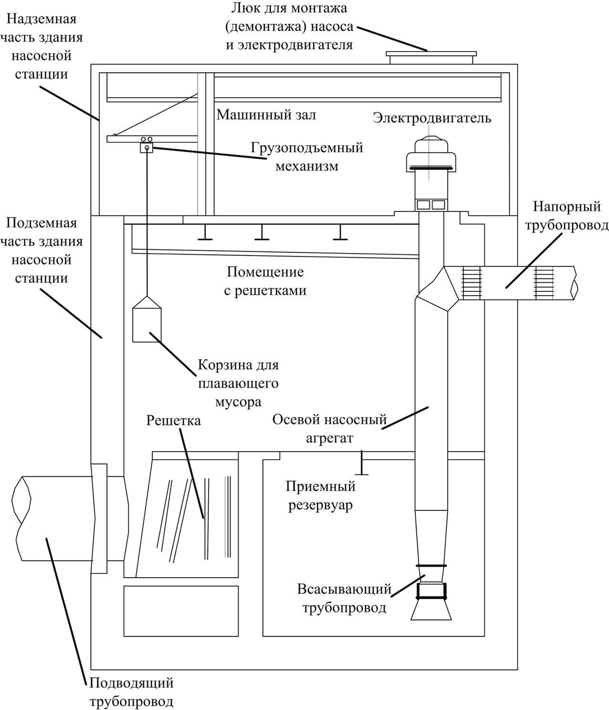 Разрез насосной станции, оснащенной осевым насосным агрегатом