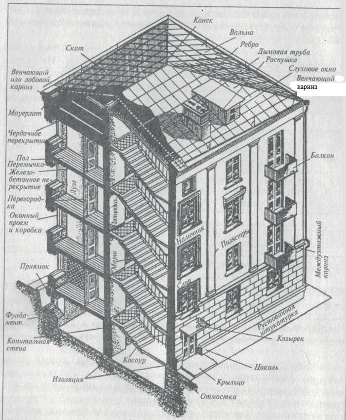 Разрез здания и его основные части