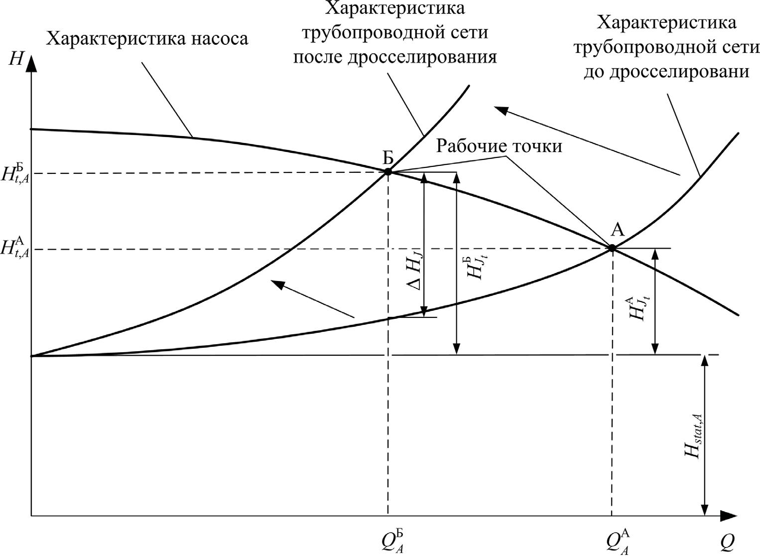 Регулирование параметров работы насосной установки