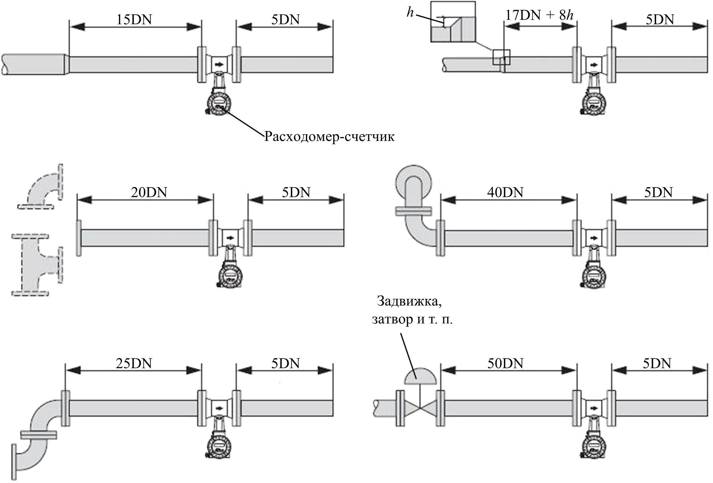 Рекомендуемые варианты размещения расходомера-счетчика на трубопроводе