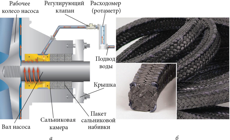 Сальниковое уплотнение центробежного насоса для подачи осадков