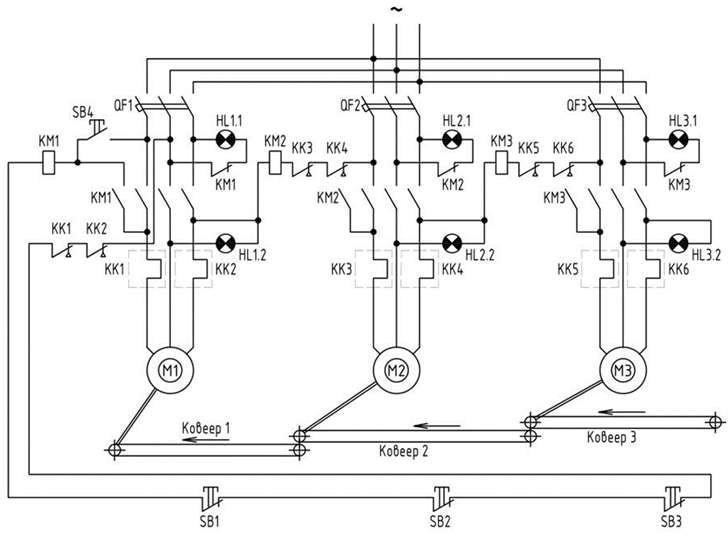 Схема автоматизации конвейерных линий