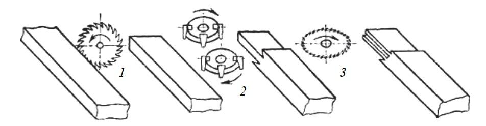 Схема формирования прямоугольных рамных шипов