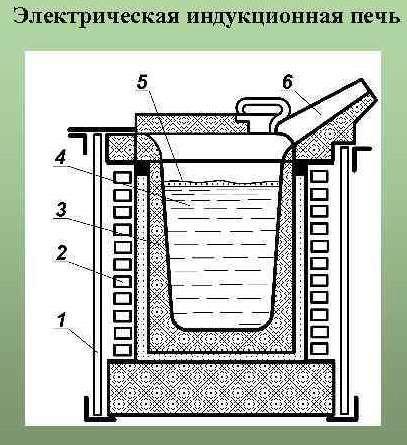 Схема индукционной тигельной печи