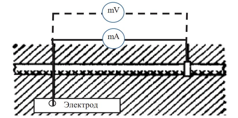 Схема измерения потенциалов на оболочках кабелей и плотности стекающих токов