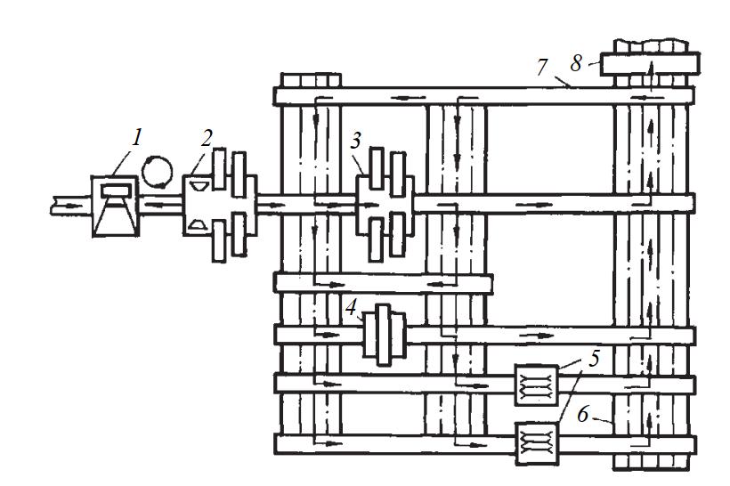 Схема лесопильного цеха на базе ленточнопильных станков (США)