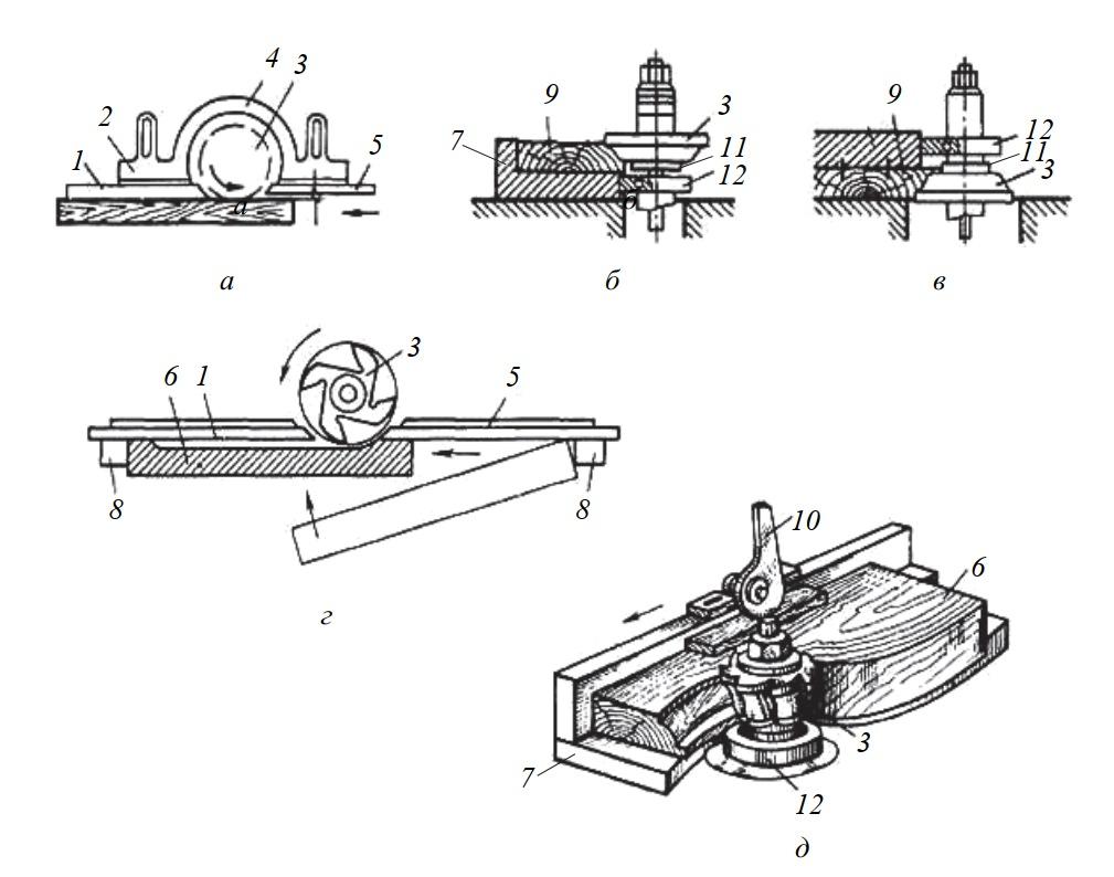 Схема обработки деталей на фрезерных станках
