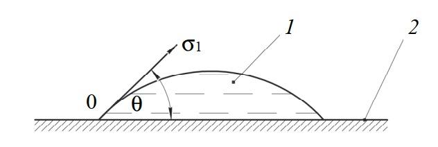 Схема определения угла поверхностного натяжения