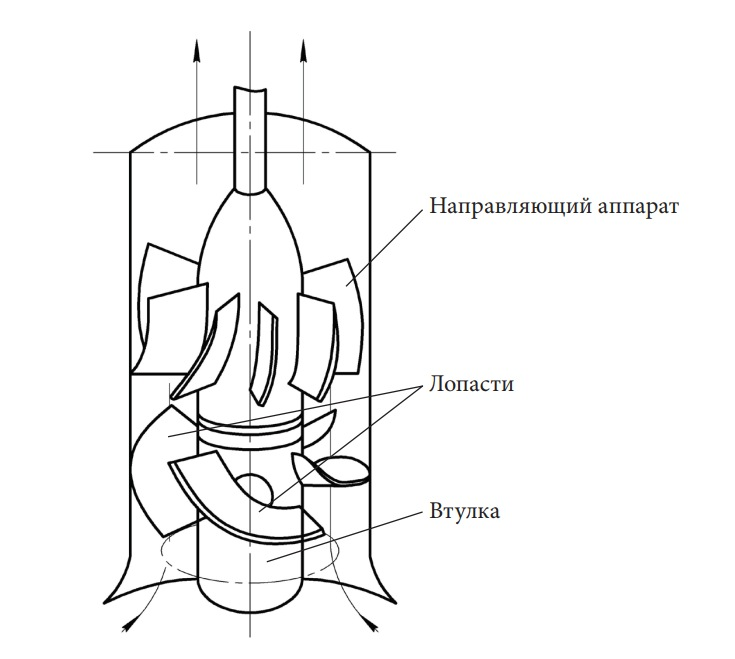 Схема осевого насоса
