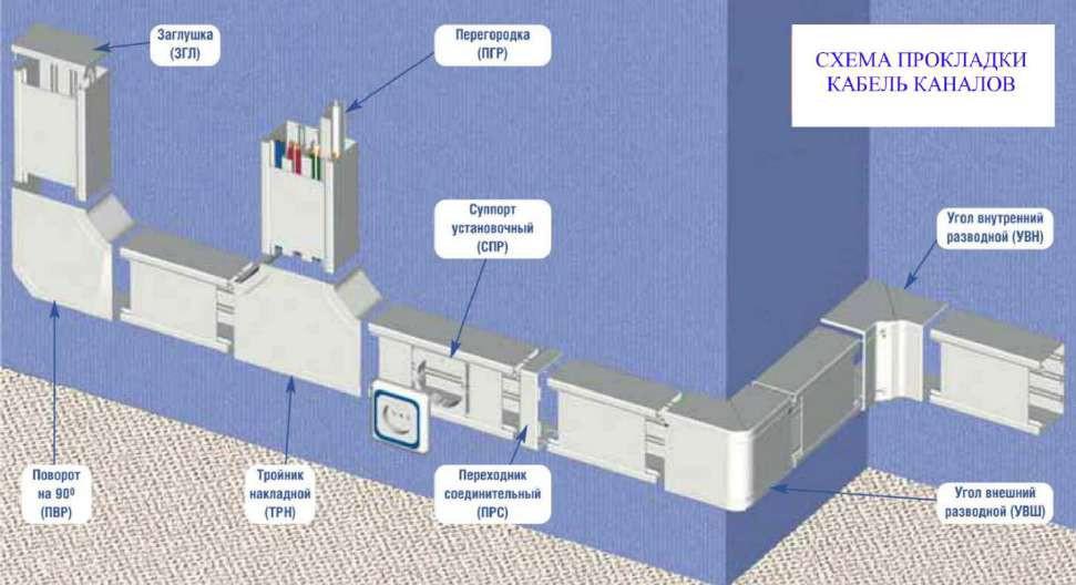 Схема открытого способа прокладки провода в кабель-каналах
