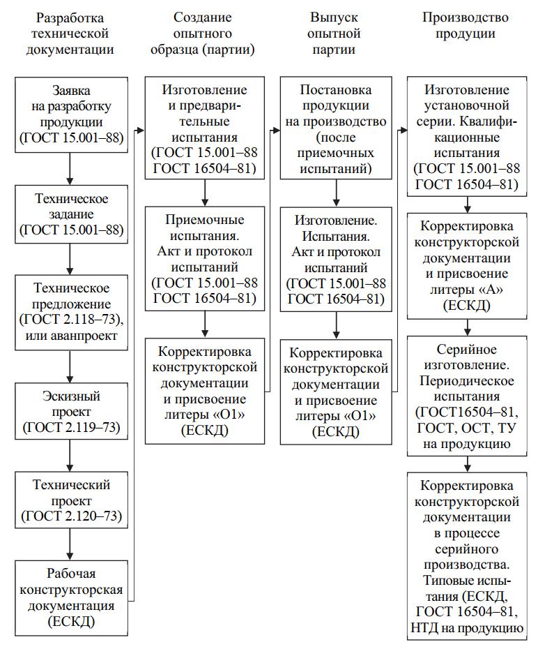 Схема последовательности организации новых изделий